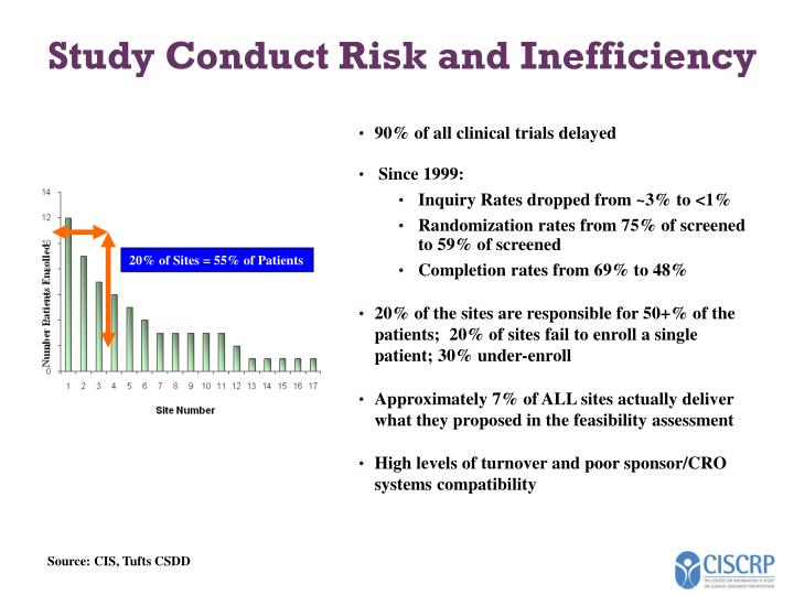 Study conduct risk and inefficiency