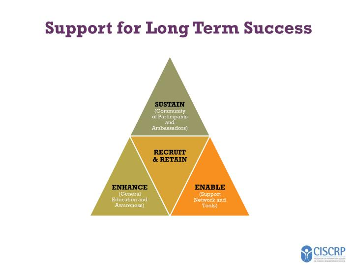 Support for Long Term Success