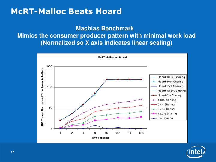 McRT-Malloc Beats Hoard