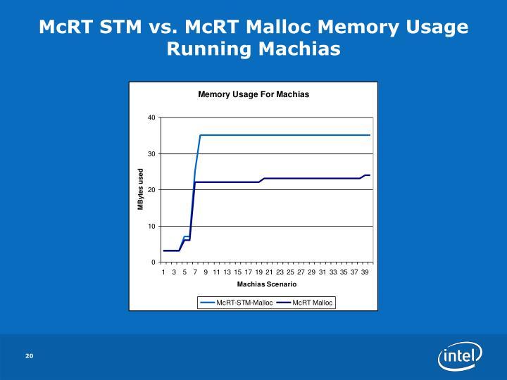 McRT STM vs. McRT Malloc Memory Usage