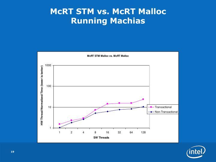 McRT STM vs. McRT Malloc