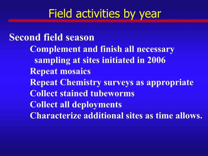 Field activities by year