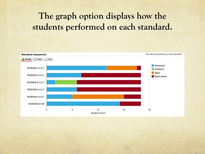 The graph option displays