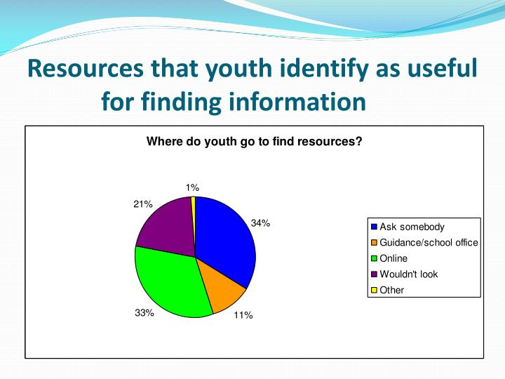 Resources that youth identify as useful for finding information