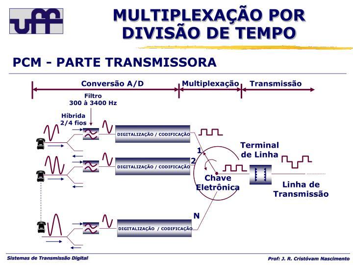 PCM - PARTE TRANSMISSORA