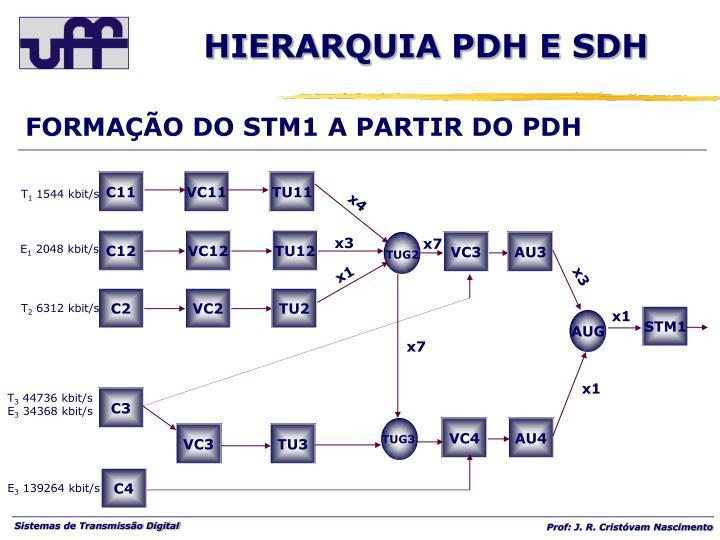FORMAÇÃO DO STM1 A PARTIR DO PDH