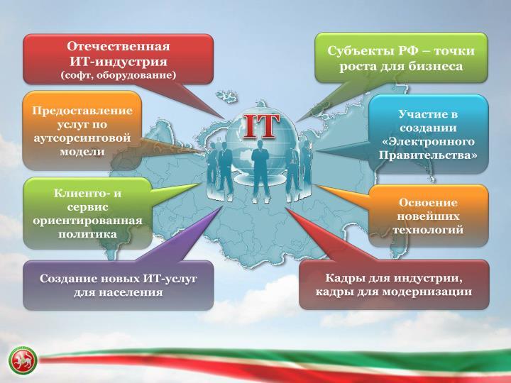 Субъекты РФ – точки роста для бизнеса