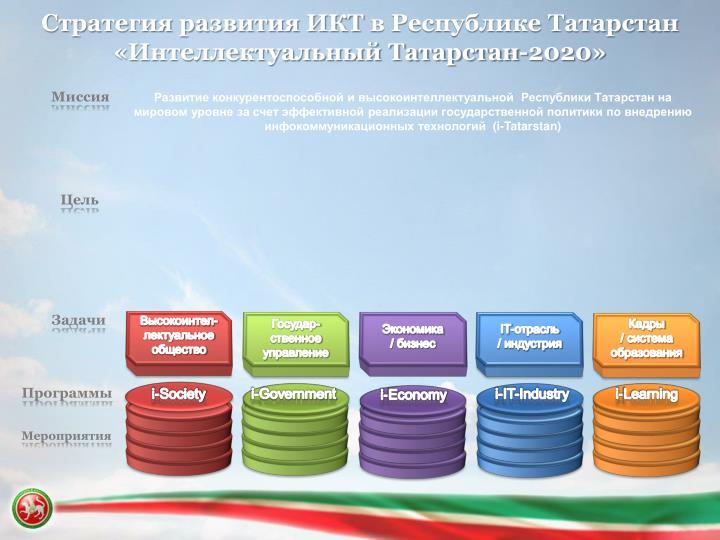 Стратегия развития ИКТ