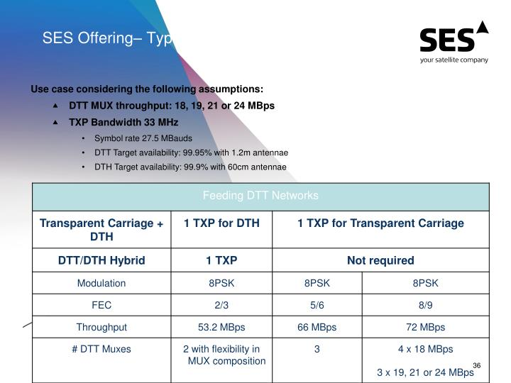 SES Offering– Typical Implementation