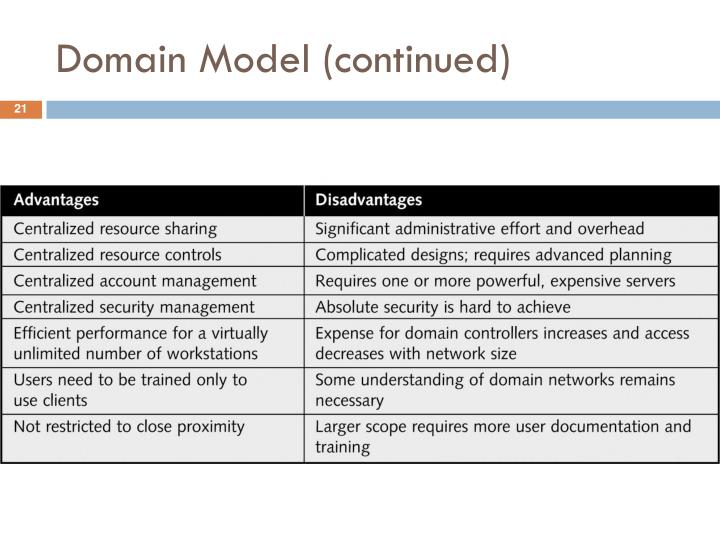 Domain Model (continued)