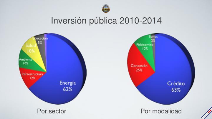 Inversión pública 2010-2014