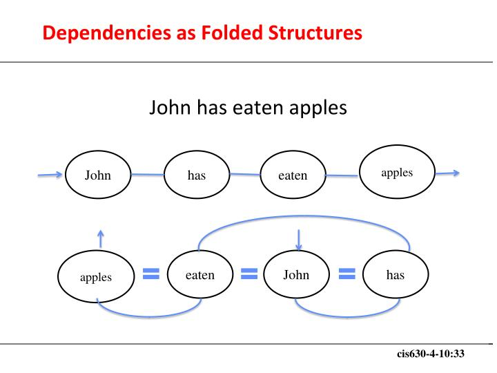 Dependencies as Folded Structures
