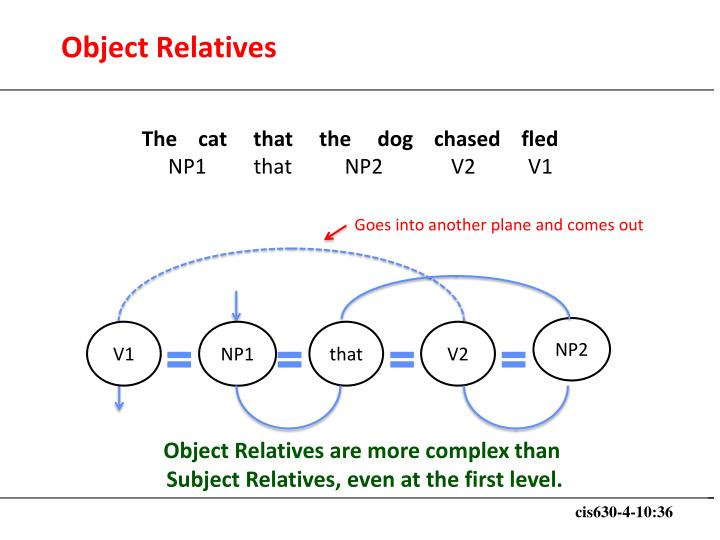 Object Relatives