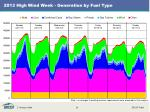2013 high wind week generation by fuel type