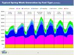 typical spring week generation by fuel type actual