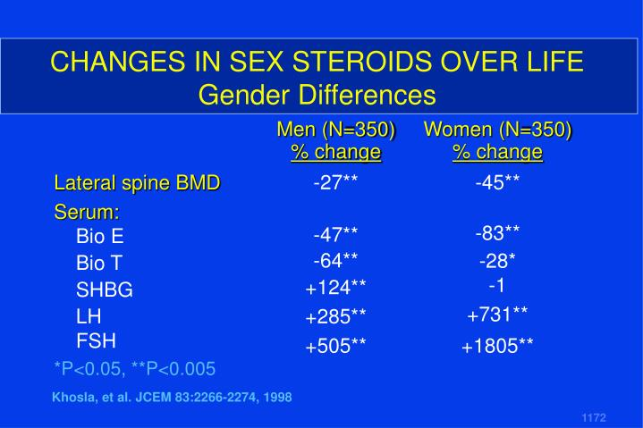 CHANGES IN SEX STEROIDS OVER LIFE