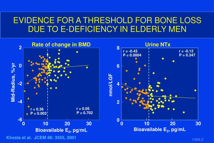 EVIDENCE FOR A THRESHOLD FOR BONE LOSS