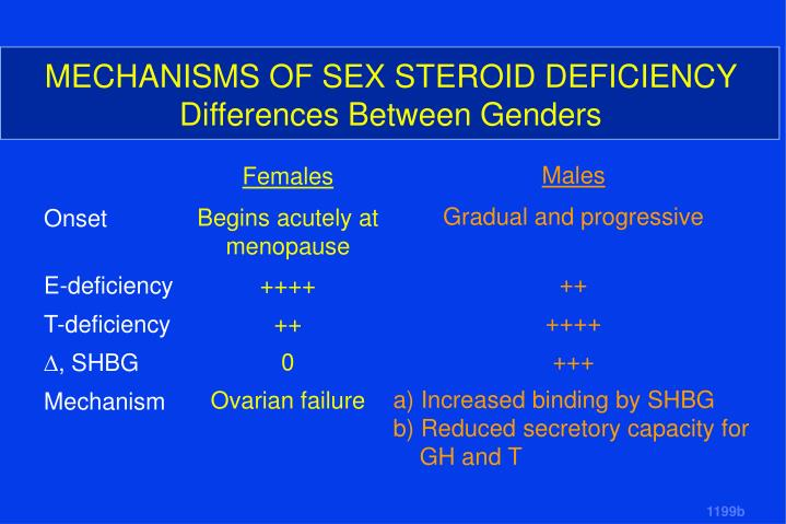 MECHANISMS OF SEX STEROID DEFICIENCY