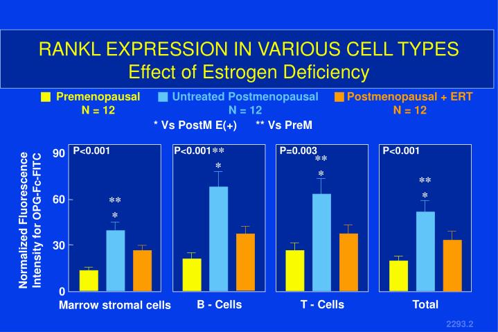 RANKL EXPRESSION IN VARIOUS CELL TYPES