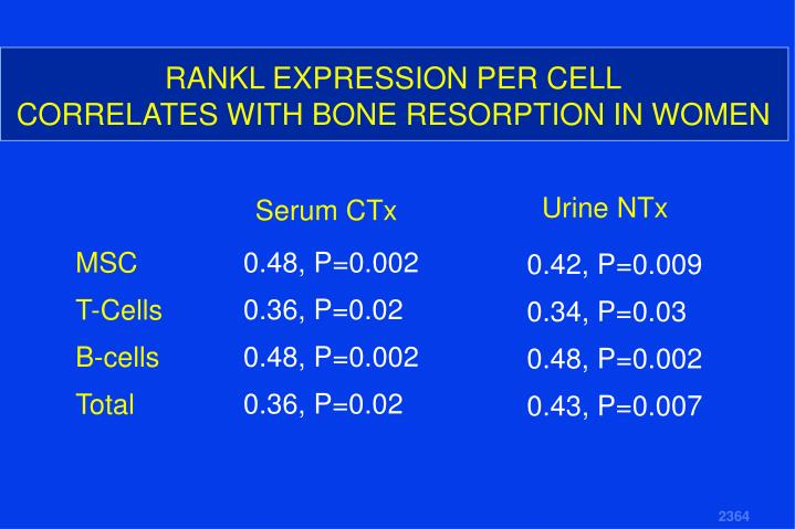 RANKL EXPRESSION PER CELL