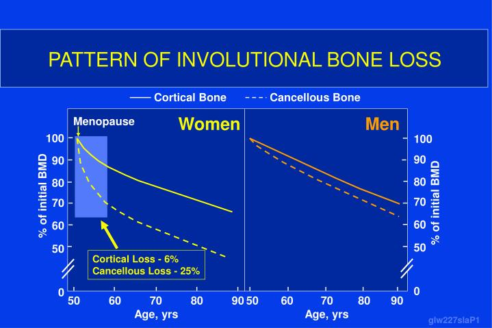 PATTERN OF INVOLUTIONAL BONE LOSS