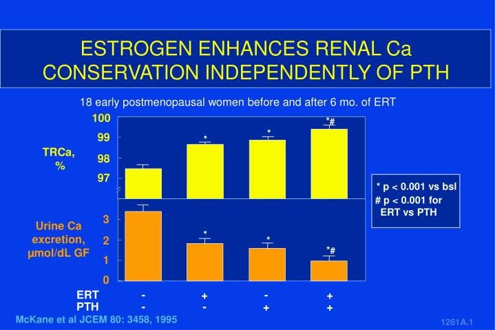 ESTROGEN ENHANCES RENAL Ca CONSERVATION INDEPENDENTLY OF PTH
