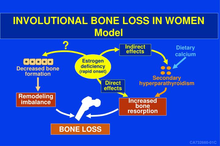 INVOLUTIONAL BONE LOSS IN WOMEN
