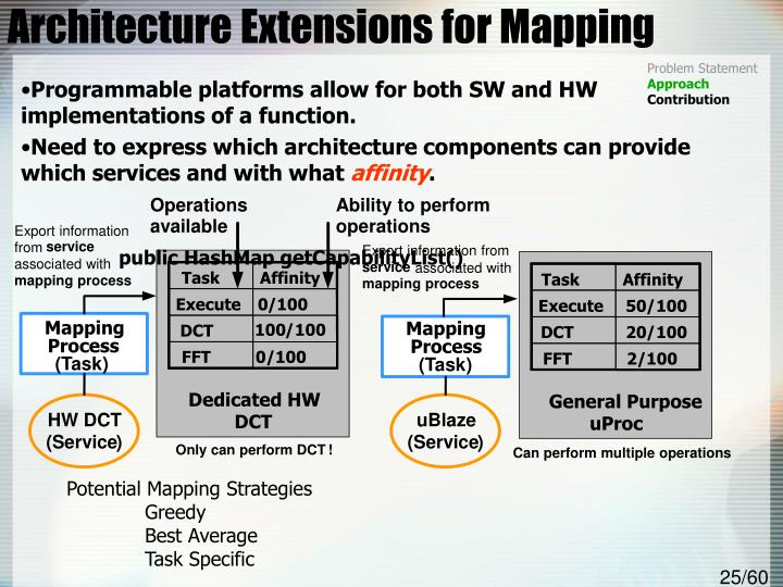 Architecture Extensions for Mapping