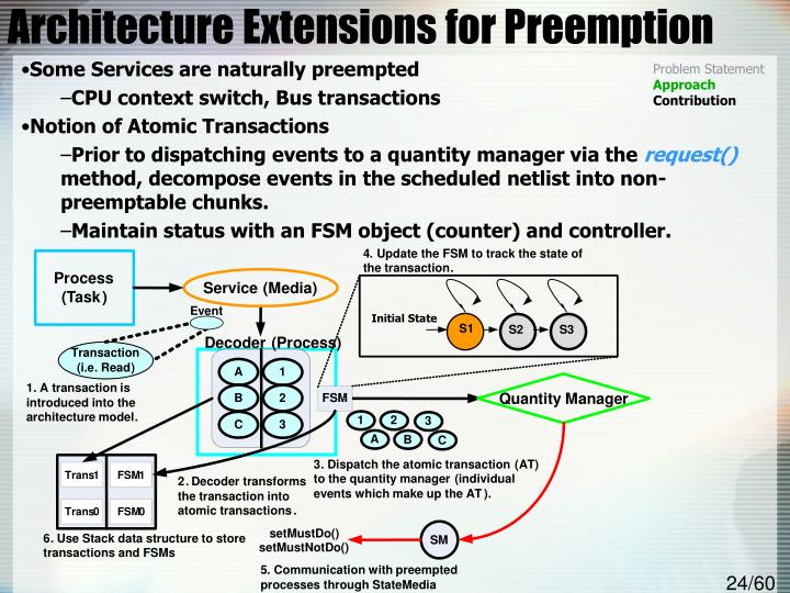 Architecture Extensions for Preemption