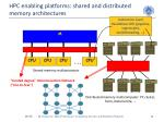 hpc enabling platforms shared and distributed memory architectures
