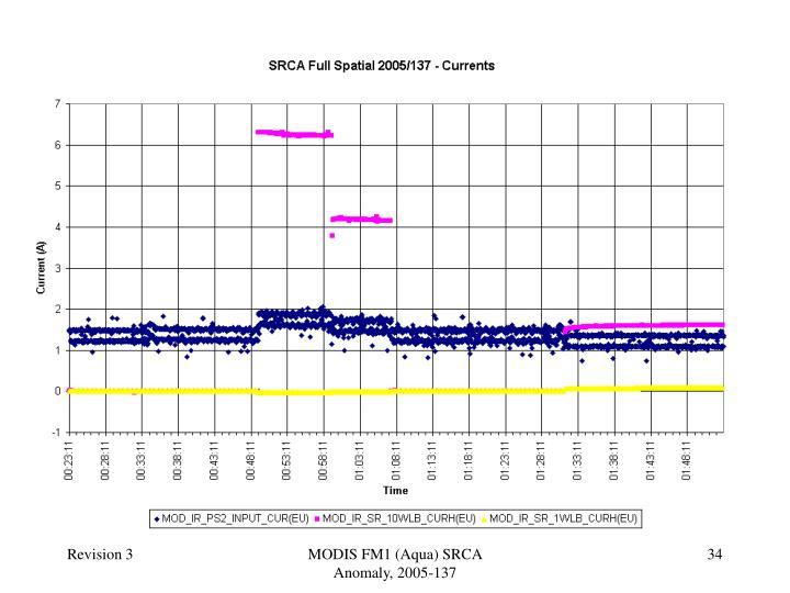 MODIS FM1 (Aqua) SRCA Anomaly, 2005-137