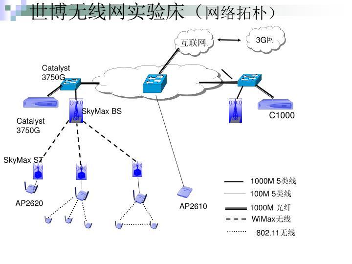 世博无线网实验床(