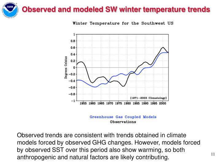 Observed and modeled SW winter temperature trends