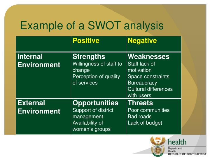 Example of a SWOT analysis