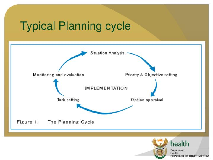 Typical Planning cycle