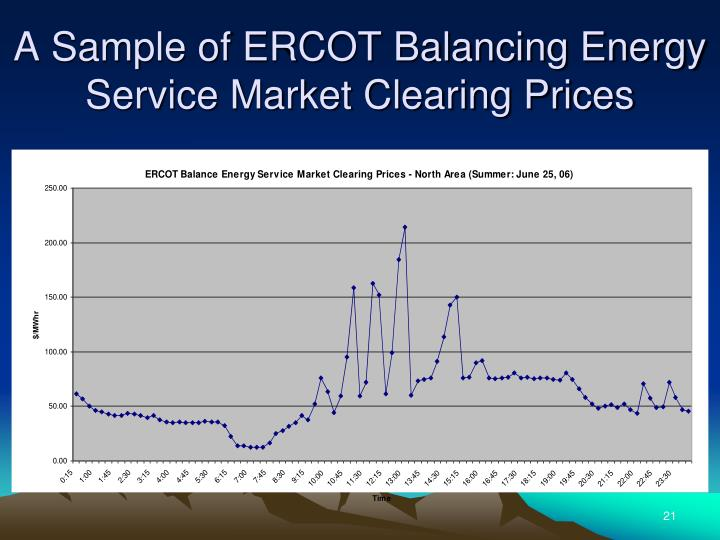 A Sample of ERCOT Balancing Energy Service Market Clearing Prices