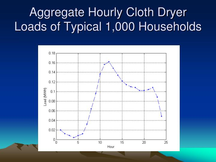 Aggregate Hourly Cloth Dryer Loads of Typical 1,000 Households