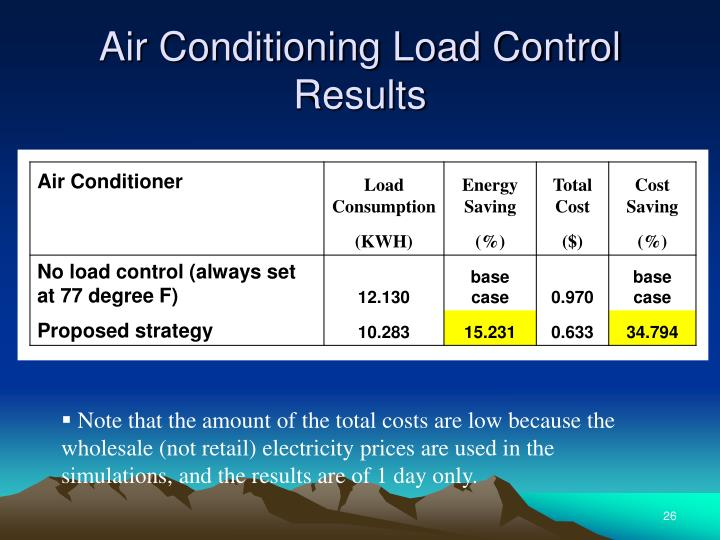 Air Conditioning Load Control Results