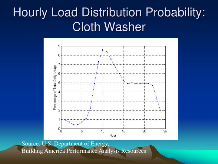 Hourly Load Distribution Probability: Cloth Washer