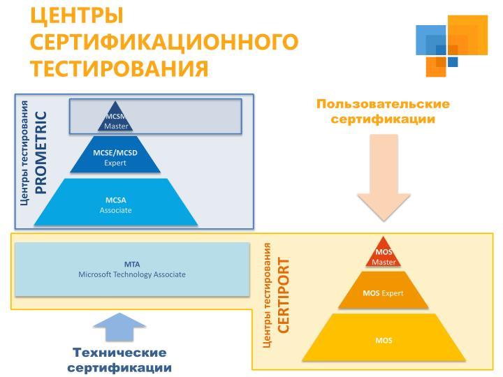 Центры сертификационного тестирования