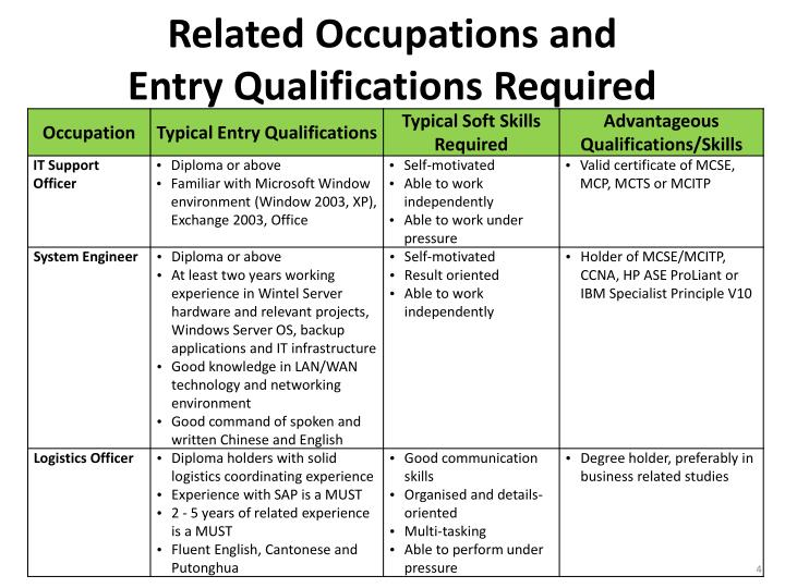 Related Occupations and