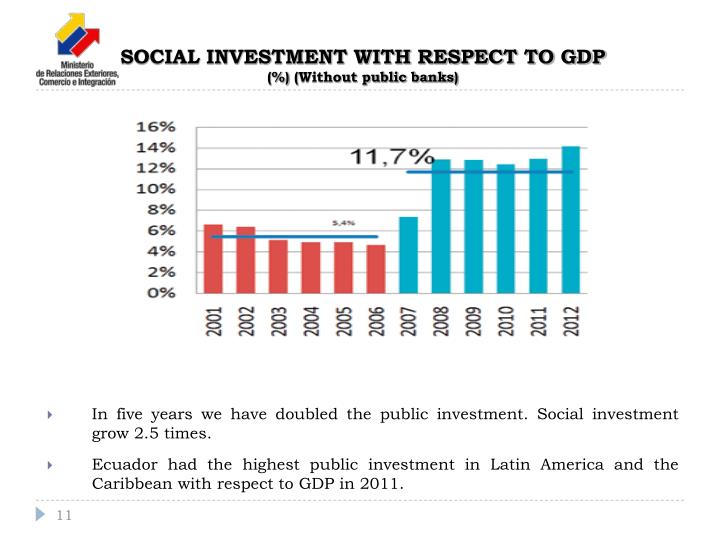 SOCIAL INVESTMENT WITH RESPECT TO GDP
