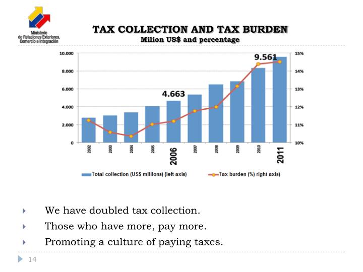 TAX COLLECTION AND TAX BURDEN