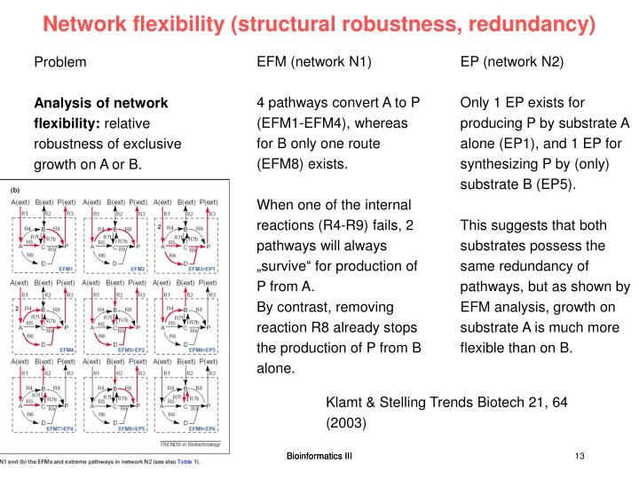 Network flexibility (structural robustness, redundancy)