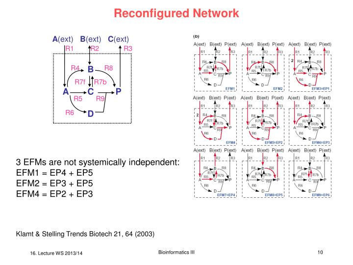 Reconfigured Network