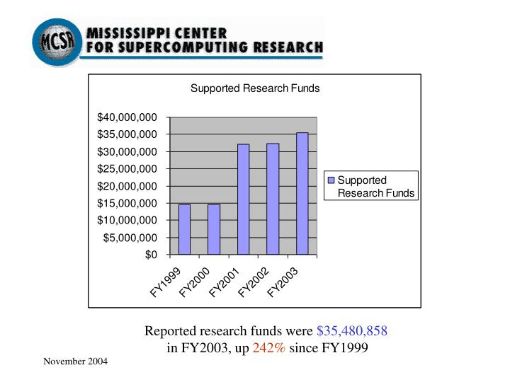 Reported research funds were