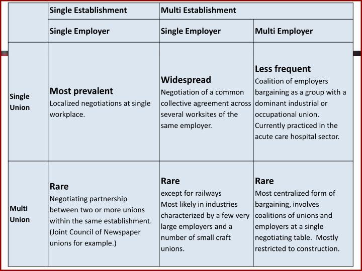 Bargaining structures