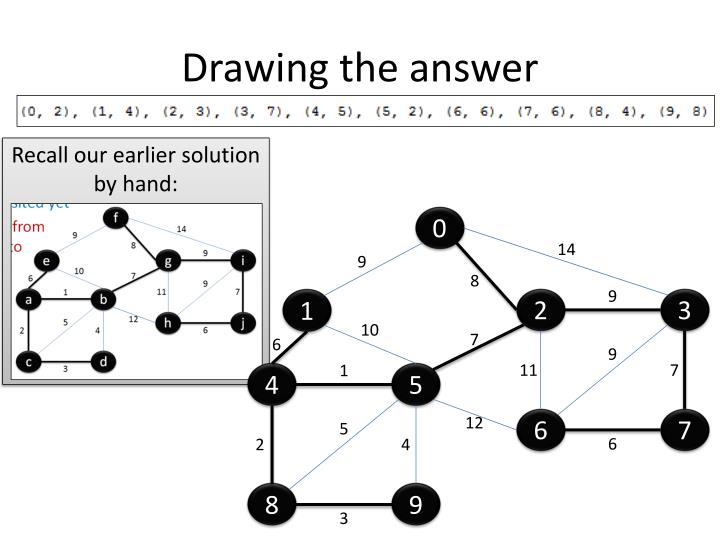 Drawing the answer