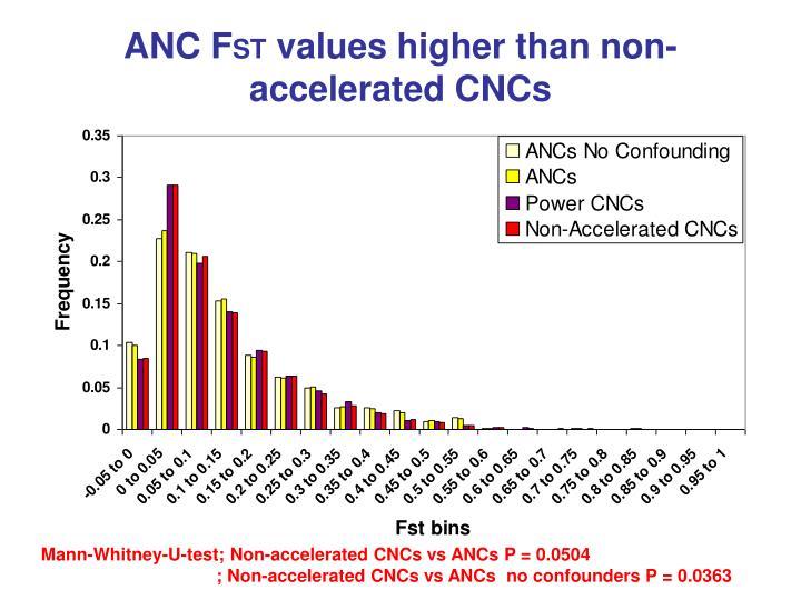 ANC F