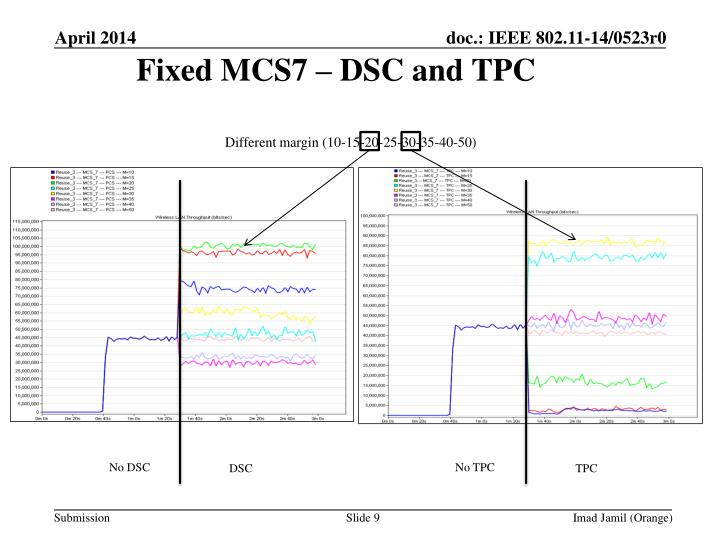 Fixed MCS7 – DSC and TPC